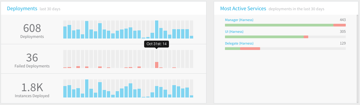 Harness Dashboard - Harness Continuous Delivery