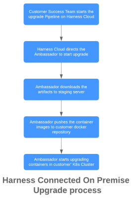 Kubernetes Cluster - Connected On-Premise - Harness Continuous Delivery