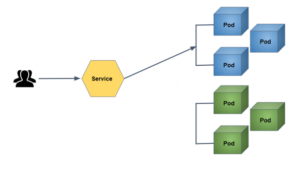 Figure 3: Harness Orchestrated Blue/Green Deployment