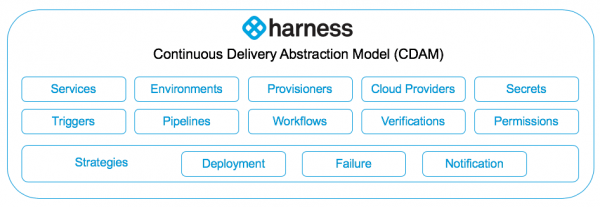 Harness Continuous Delivery Abstract Model (CDAM)