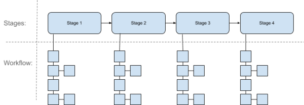 Continuous Delivery Fundamentals - Harness - what is Continuous Delivery - stage workflows