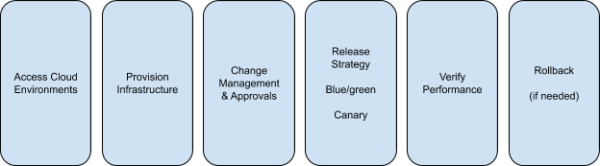 Continuous Delivery Fundamentals - Harness - what is Continuous Delivery - stages of CD