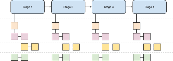 Continuous Delivery Fundamentals - Harness - what is Continuous Delivery - parallel steps