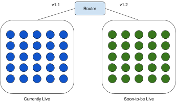 Continuous Delivery Fundamentals - Harness - what is Continuous Delivery - blue/green release strategy