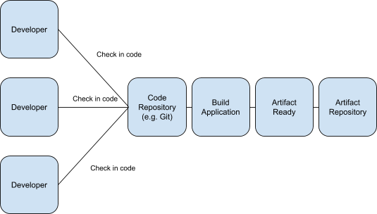 Continuous Delivery Fundamentals - Harness - what is Continuous Integration