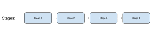 Continuous Delivery Fundamentals - Harness - what is Continuous Delivery - pipeline stages