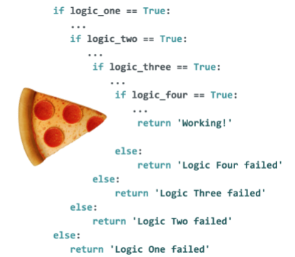 Write better code with these 5 techniques