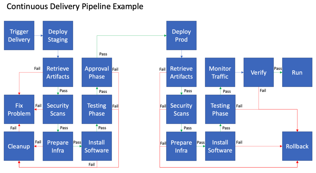 CI/CD Platform - Continuous Delivery pipeline example