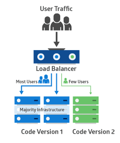 A Canary Deployment is a deployment strategy that releases an application or service to a subset of users.