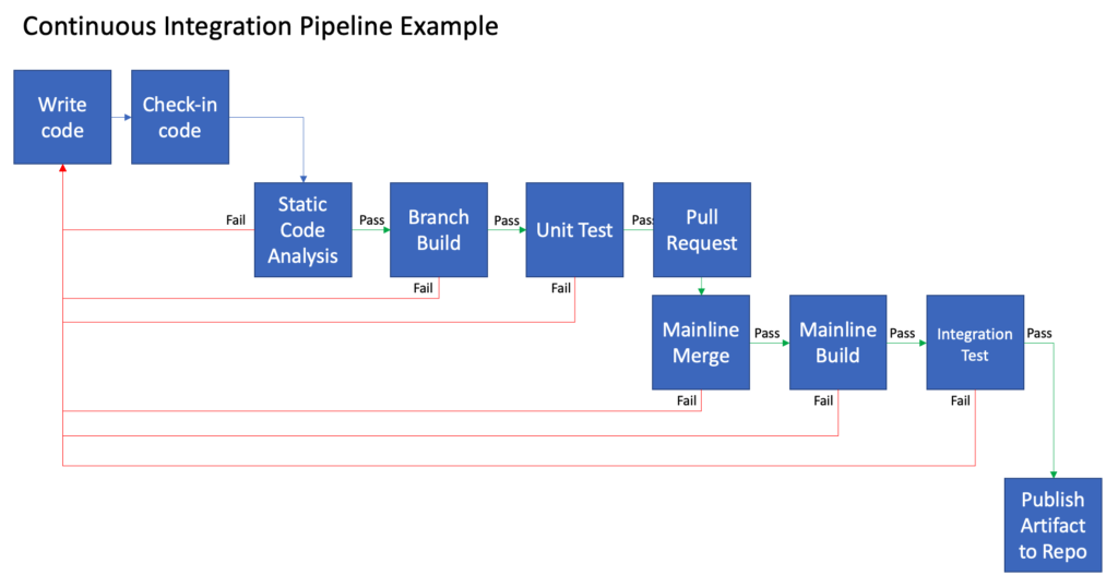 Continuous Integration Pipeline Example