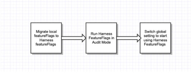 Migrating to Harness Feature Flags: Our Technical Journey - Upgrade plan.
